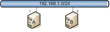 Simple 192.168.1.0/24 network with two hosts A (192.168.1.1) and B (192.168.1.2)